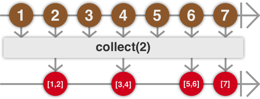 """Example of a """"collect"""" marble diagram"""
