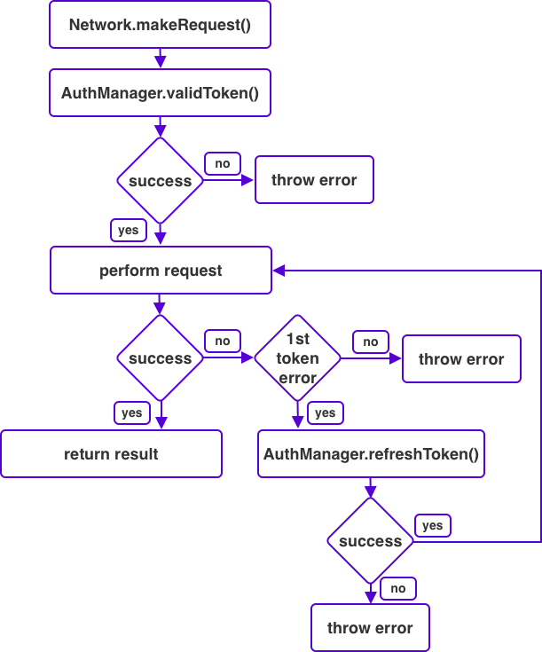 A chart that describes the flow of making an authenticated network call